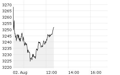 TecDAX - Chart