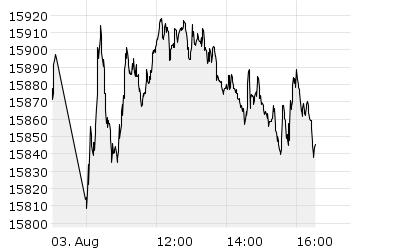 DAX - Chart