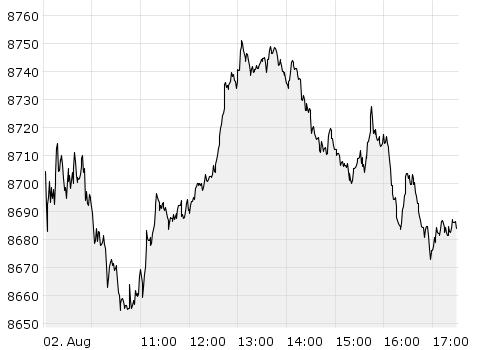 HDAX - Chart