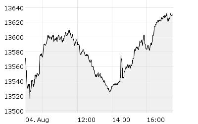 SDAX - Chart