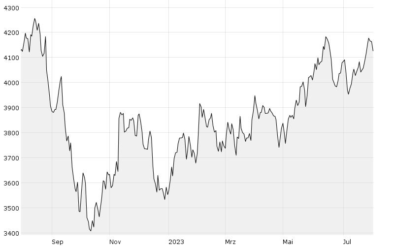GCX (1Y) - Chart