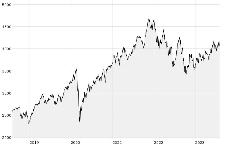 GCX (5Y) - Chart