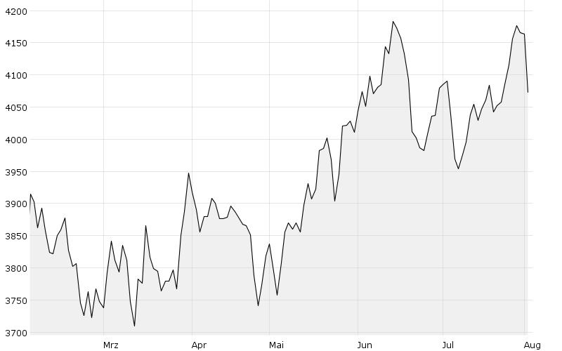 GCX (6M) - Chart